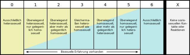 heterosexuell was bedeutet das